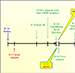 Životní cyklus léčiv - Klinické hodnocení a registrace léčivých přípravků, farmakovigilance a stanovování cen a úhrad léčiv
